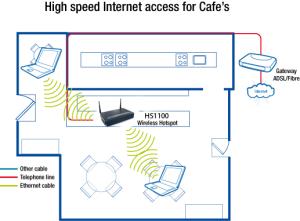 High speed internet access diagram